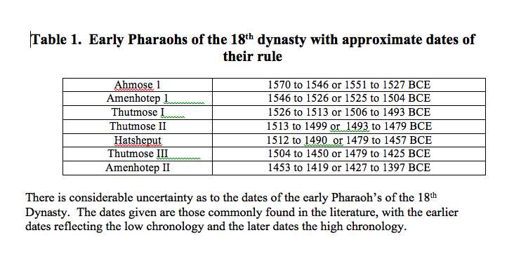 Table 1.  Pharaoh's of the 18th Dynasty